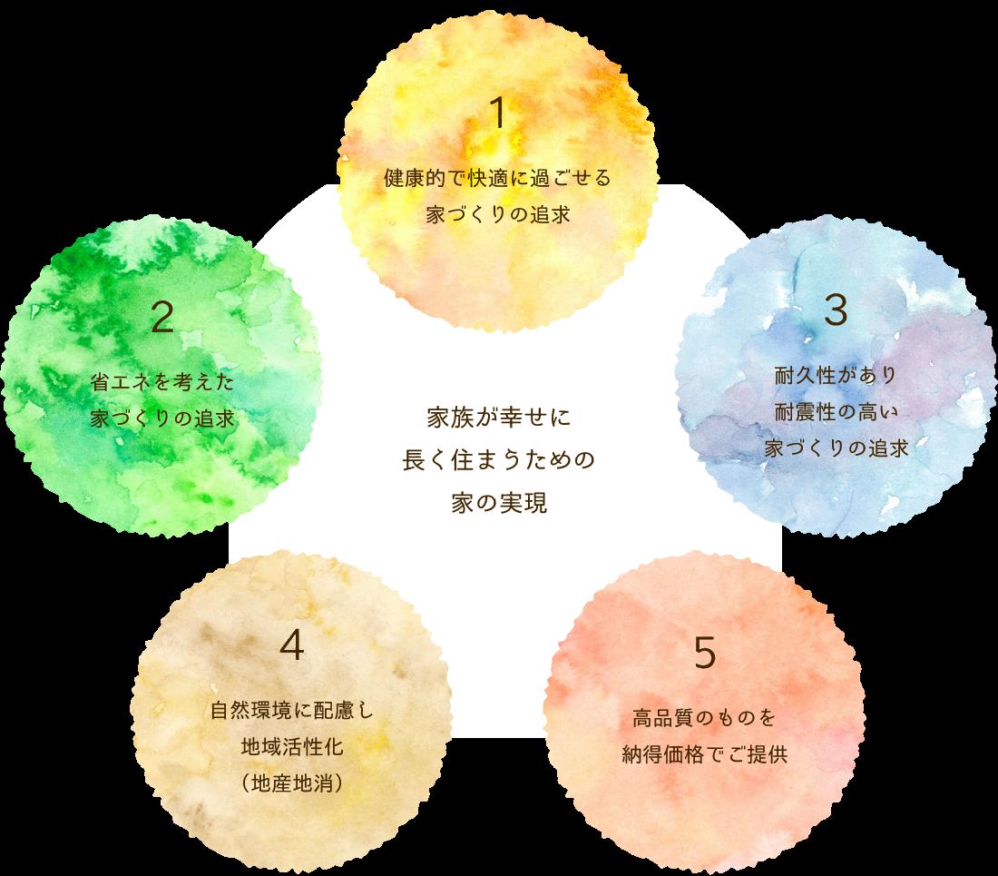 5つの家づくり作法